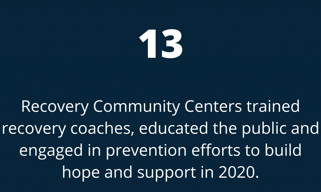 13 Recovery Community Centers trained recovery coaches, educated the public and engaged in prevention efforts to build hope and support in 2020.